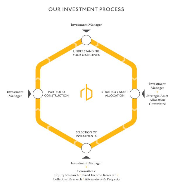 Investment Management Redmayne Bentley